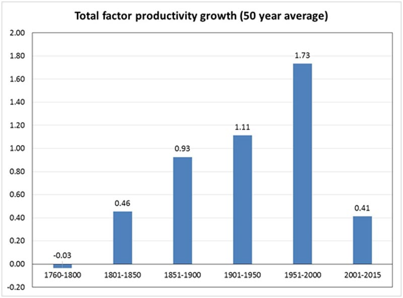 Source: ILC-UK calculations and Bank of England, Three Centuries of Macroeconomic Data.
