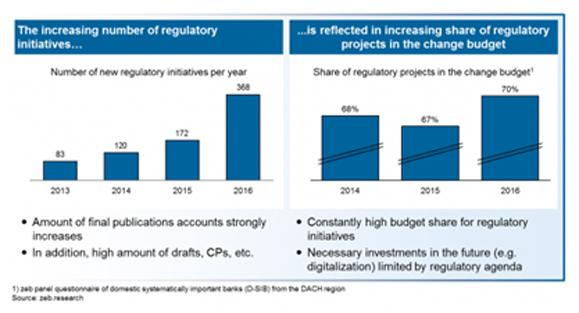 Figure 1: Regulatory development—Source: zeb.research