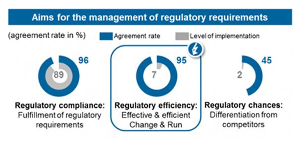 Figure 2: Aims of regulatory management