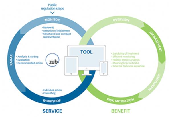 Figure 3: zeb.regulatory monitoring framework