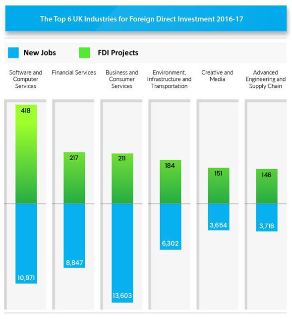 The Top 6 UK Sectors for Foreign Direct Investment 2016-17 33
