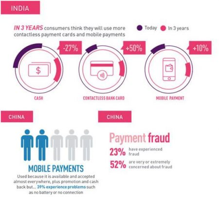 Source: Fingerprints market research in collaboration with Kantar TNS, 4,000 online consumers in USA, UK, China, India