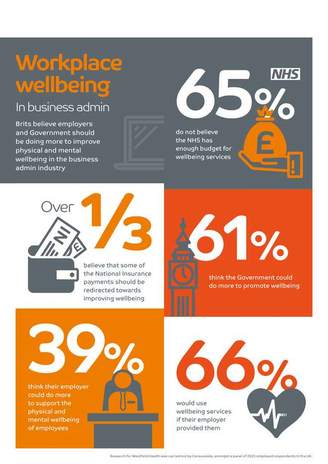 Workplace wellbeing - Business Admin