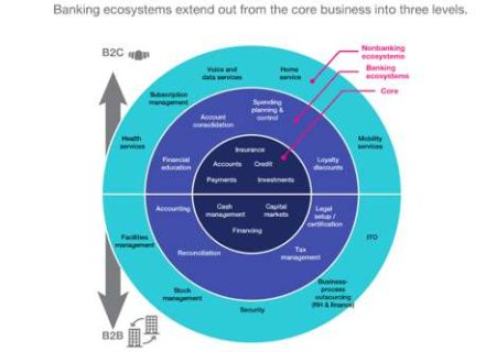 Four Digitalization Strategies for Banks During the Pandemic and Beyond 44