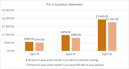 How much do I need to save for retirement? 43