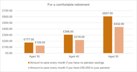 How much do I need to save for retirement? 50