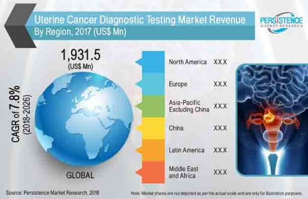 Upsurge in Diagnostics by technology-driven, Preventive, and Value-oriented care 12