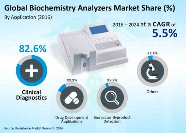 Unstoppable prevalence of Infectious and Chronic Illnesses to fuel the Demand for Diagnostics 45