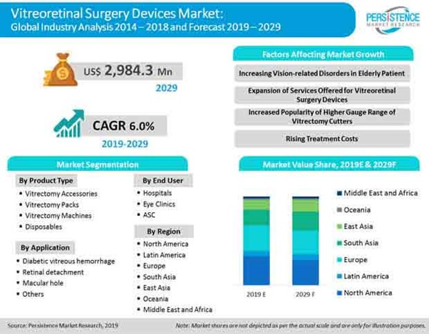 Revolutionary Scenario in Healthcare to drive the Demand for Medical Devices 49