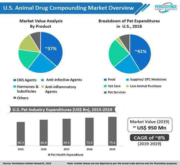 Continuous Upgradations to bolster the demand for Drugs 45