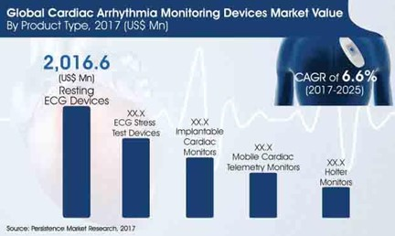 Unabated rise in Internal Complexities to Boost the Demand for Medical Devices 49