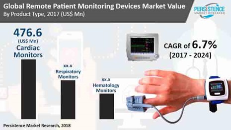 Unabated rise in Internal Complexities to Boost the Demand for Medical Devices 21