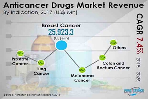 Extensive research in the unexplored areas to drive the demand for drugs 59