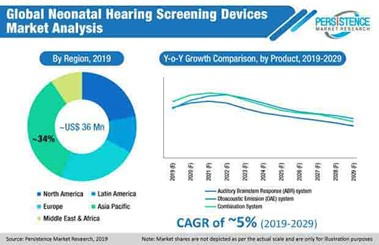Unabated rise in Internal Complexities to Boost the Demand for Medical Devices 55