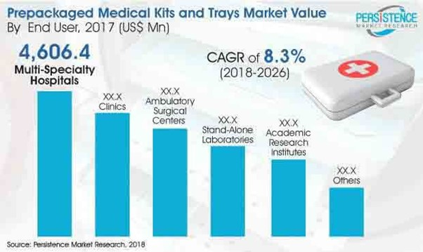 Revolutionary Scenario in Healthcare to drive the Demand for Medical Devices 50