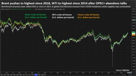 Oil slides from multi-year highs after OPEC cancels meeting 43