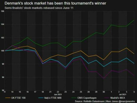 Yes, winning the Euros really can help your stock market 48