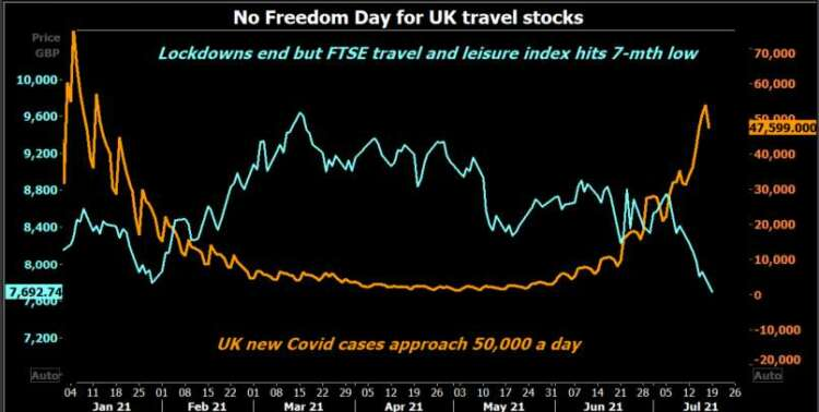 British pound drops as investors seek safety on 'Freedom Day' 43