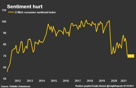 Dollar dented as consumer sentiment dives 46