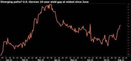 German bond yields give up rise after U.S. price data 46