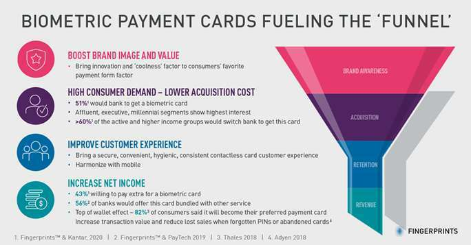 Can banks acquire customers with biometric payment cards? 51